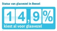Beesel-stand